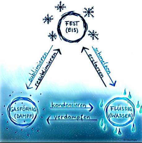 eine Grafik mit den drei Aggregatszustände von Wasser und deren Umwandlung ineinander
