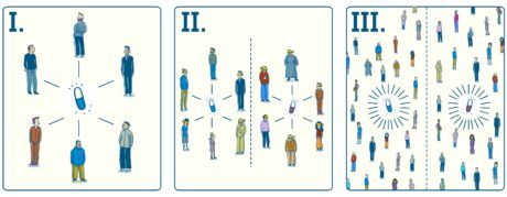 Dreiteiliges Bild, im ersten Teil sind wenige Männer mit einer Pille, im zweiten mehr Menschen mit 2 verschiedenen Tabletten und im dritten Bild sehr viele Menschen mit den beiden verschiedenen Wirkstoffen.